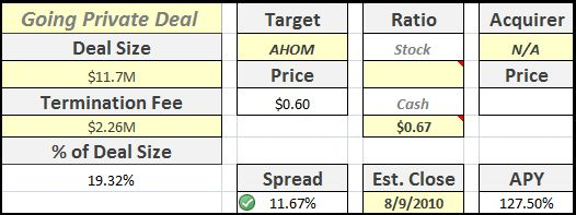 AHOM Going Private Analysis