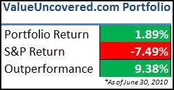 Portfolio Return Since Inception - June 2010