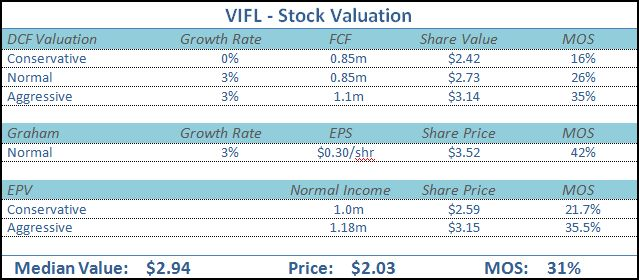VIFL-Stock-Valuation.jpg