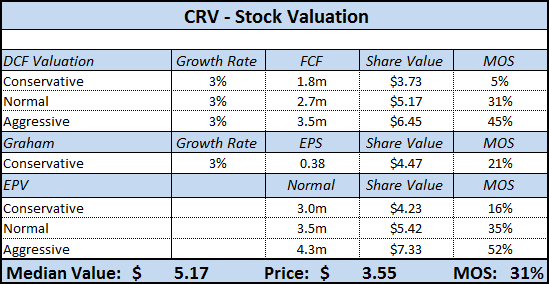 CRV-Stock-Valuation1.png