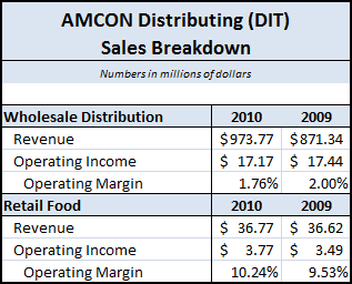 DIT-2010-Sales-Breakdown.png