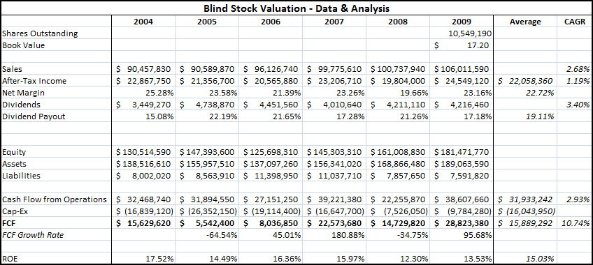 Blind Stock Valuation
