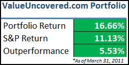 Value Uncovered Model Portfolio - Q1 2011 Performance Review