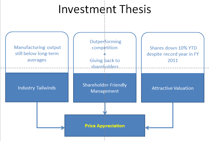 investment dissertation titles