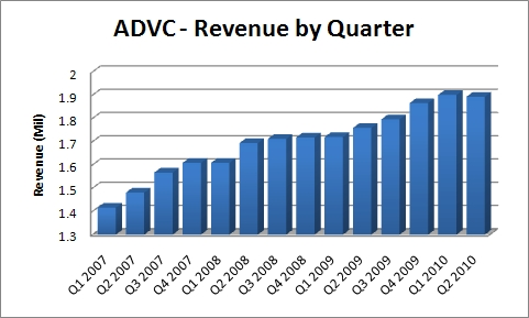 ADVC - Quarterly Revenue