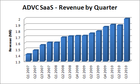 ADVC - SaaS Revenue by Quarter (Q3 Update)