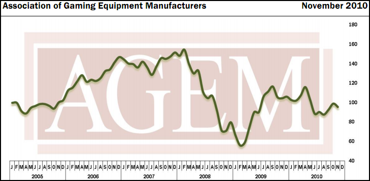 AGEM - November 2010 Index