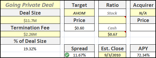 AHOM Going Private Transaction Summary