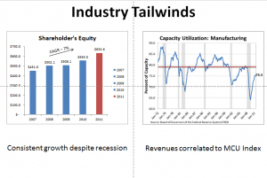 AIT - Industry Tailwinds