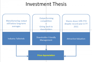 AIT - Investment Thesis
