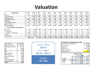 AIT - Valuation