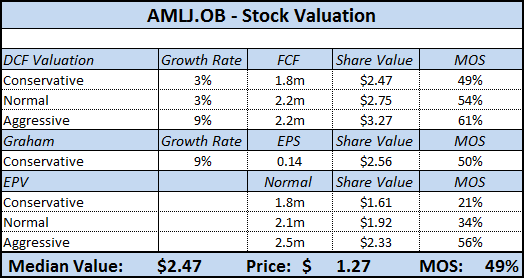 AMLJ - Stock Valuation