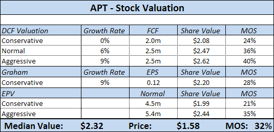 APT - Stock Valuation