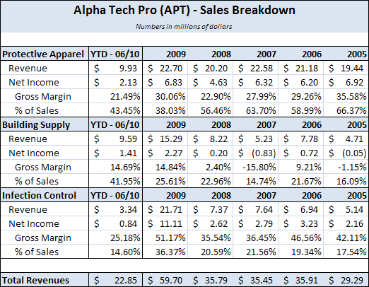 Alpha Pro Tech (APT) - Sales Breakdown