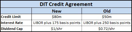 Amcon Distributing DIT Credit Agreement