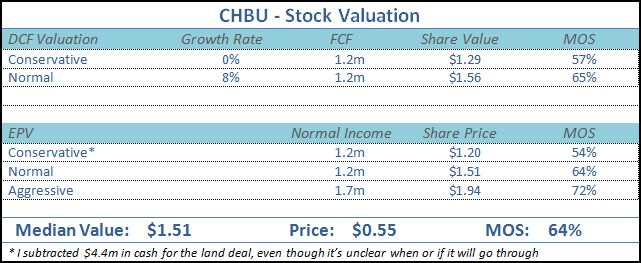 CHBU Valuation