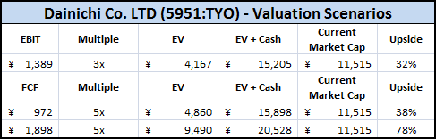 Dainichi Valuation Scenarios
