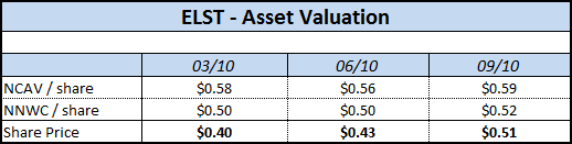 ELST - Q3 Asset Valuation