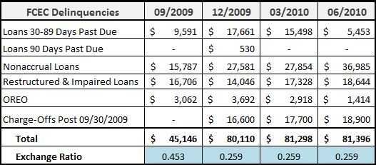 FCEC Quarterly Delinquencies Analysis