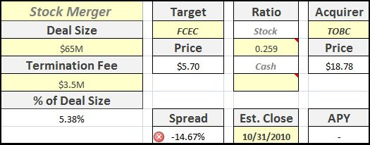 FCEC_TOBC Merger Spread Analysis