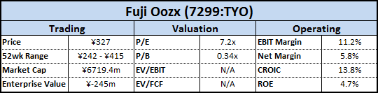 Fuji Oozx Financial Overview