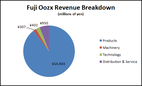 Fuji Oozx Revenue Breakdown