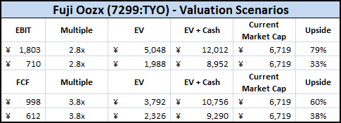 Fuji Oozx Valuation Multiples