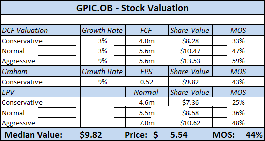 GPIC Stock Valuation
