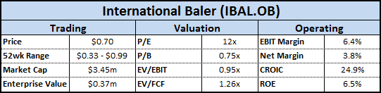 IBAL Financial Overview