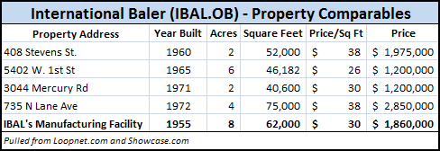 IBAL Property Comparables
