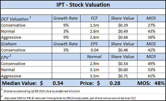 IPT - Stock Valuation