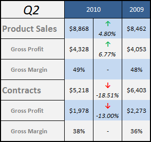 Iteris Q2 Sales Breakdown