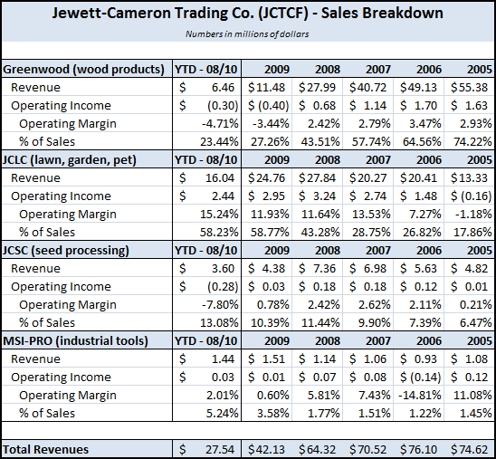 JCTCF - Operating Segment Revenue Breakdown