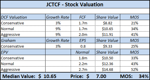 JCTCF - Stock Valuation Analysis