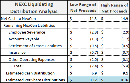 NEXC Liquidating Distribution Analysis