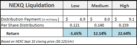 NEXC Liquidation Return Scenarios