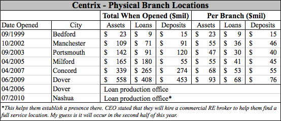 Centrix Bank & Trust (CXBT) Physical Branch Locations