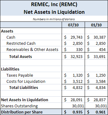 REMC - Net Assets in Liquidation