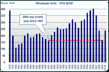 RV Wholesale Unit Sales - 1978-2010F