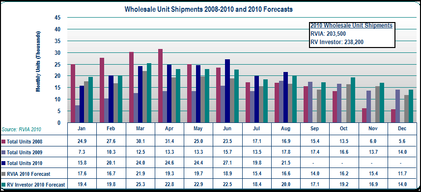 RV Wholesale Unit Sales - 2008-2010 and Forecasts