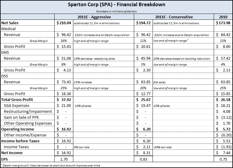 SPA - Financial Breakdown 2010-2011