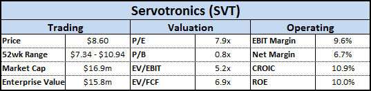 SVT Financial Overview
