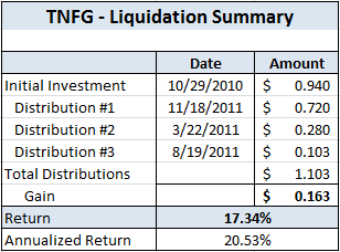 TNFG - Liquidation Summary