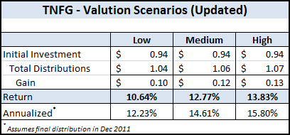 TNFG - Updated Valuation Scenarios