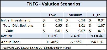 TNFG - Valuation Scenarios