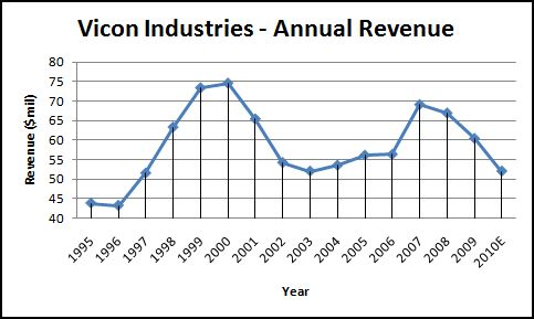 Vicon Industries Annual Revenue Breakdown