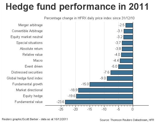 2011 Hedge Fund Performance