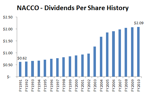 NC - Dividend History