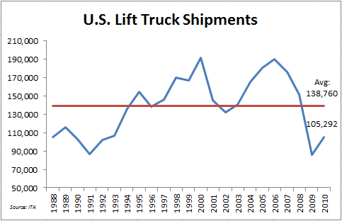 NC - US Lift Truck Shipments