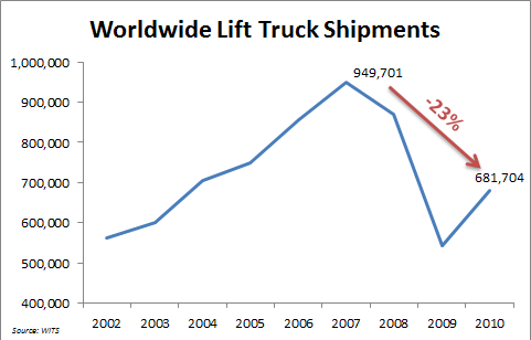 NC - Worldwide Lift Truck Shipments